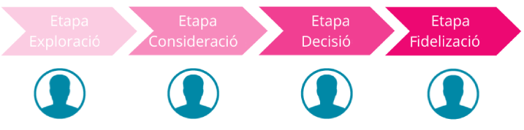buyer-journey-etapas-exploracion-consideracion-desicion-fidelizacion-inbound-marketing-bizmarketing-1