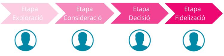 buyer-journey-etapas-exploracion-consideracion-desicion-fidelizacion-inbound-marketing-bizmarketing-1