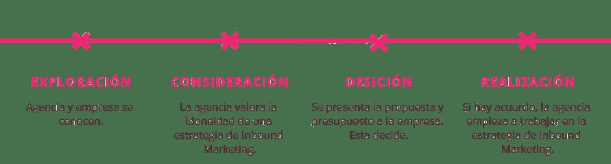 como-trabaja-una-agencia-hubspot-partner-certificada-inbound-marketing-bizmarketing