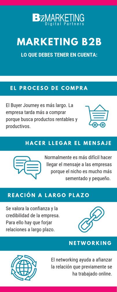 infografia-marketing-para-empresas-b2b-inbound-marketing-bizmarketing