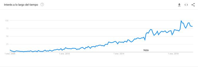 tendencia-busqueda-termino-inbound-marketing-google-bizmarketing